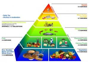 Diet food pyramid