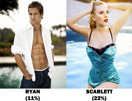 Body fat percentage of Ryan and Scarlett Johannson