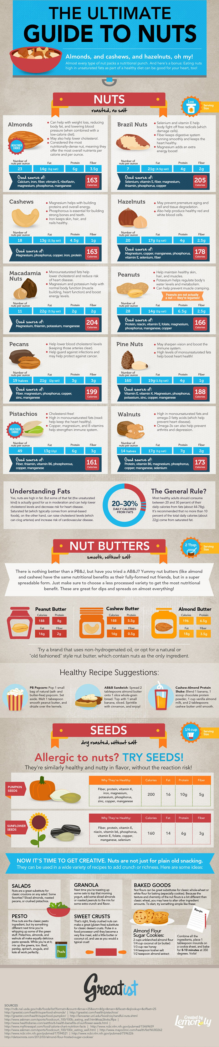 Facts About Nuts