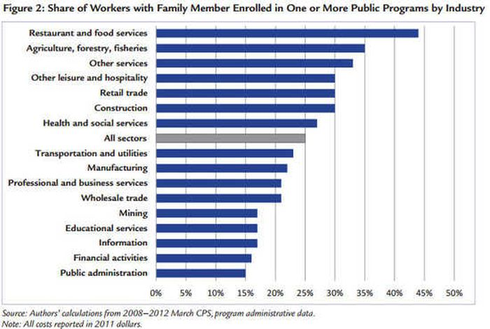 Public Assistance Share of Workers by Industry